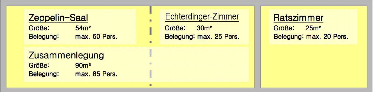 Aufteilung der Ratsstuben. Rechts das Ratszimmer mit 25 Quadratmeter für max 20 Personen. Mitte Echterdinger Zimmer 30 Quadratmeter für maximal 25 Personen. Links Zeppelin Zimmer mit 54 Quadratmeter und maximal für 60 Personen.